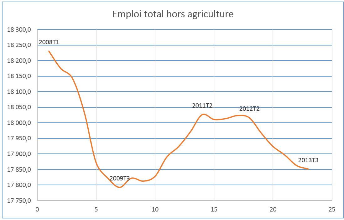 Image courbe du travail