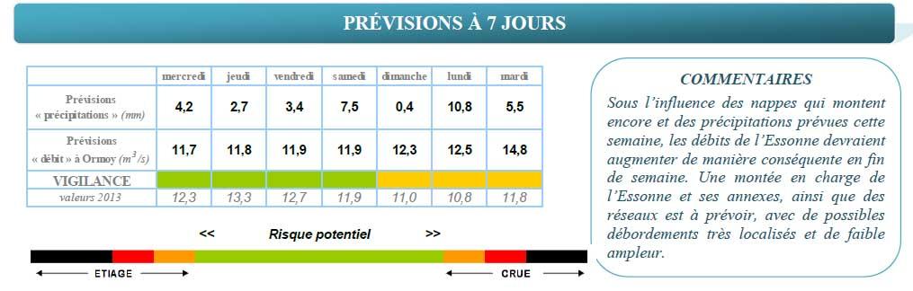 Previsions riviere Essonne