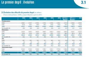 Image tableau Effectifs EN 2012