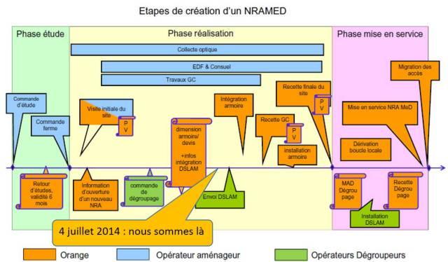 Image etapes projet PRM