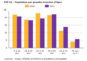 Population MNY par tranches dage