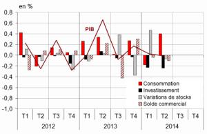PIB 2T2014