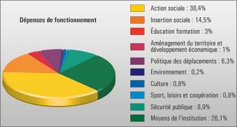 budget 2014 CG91