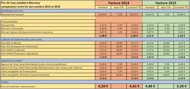 Image comparason eau 2014 vs 2015