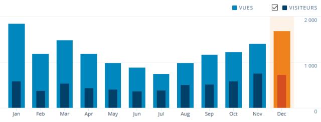 Image stats 2015